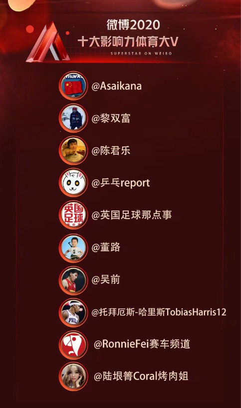 ATC | Chinese Influencer RonnieFei_Ranking